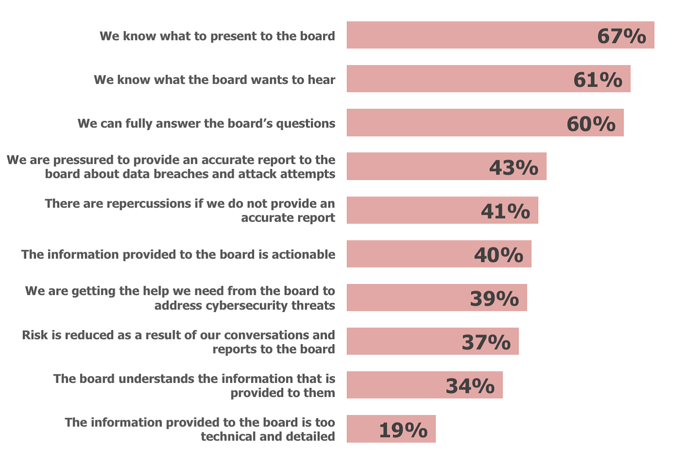 Reporting to the Board: Where Cisos and the Board are Missing the Mark