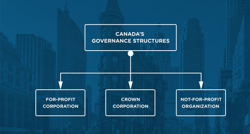 Canadian Corporate Governance Structure